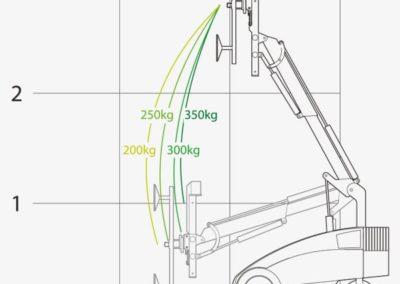 Glasroboter Winlet 350 Glaslifter Hubkapazität